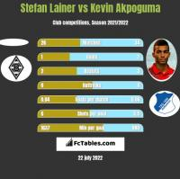 Stefan Lainer vs Kevin Akpoguma h2h player stats