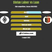 Stefan Lainer vs Luan h2h player stats