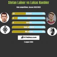 Stefan Lainer vs Lukas Kuebler h2h player stats
