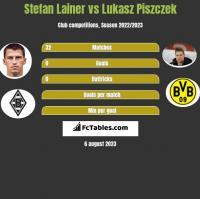 Stefan Lainer vs Lukasz Piszczek h2h player stats
