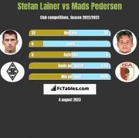 Stefan Lainer vs Mads Pedersen h2h player stats