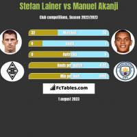 Stefan Lainer vs Manuel Akanji h2h player stats
