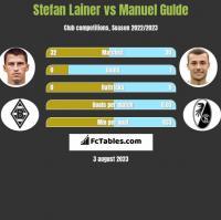 Stefan Lainer vs Manuel Gulde h2h player stats