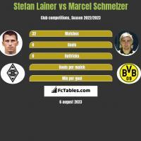 Stefan Lainer vs Marcel Schmelzer h2h player stats