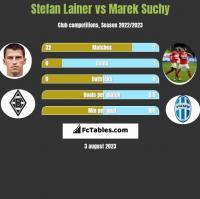 Stefan Lainer vs Marek Suchy h2h player stats