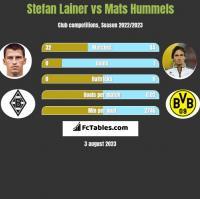 Stefan Lainer vs Mats Hummels h2h player stats