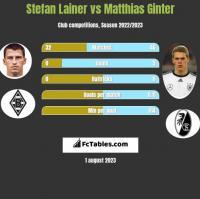 Stefan Lainer vs Matthias Ginter h2h player stats