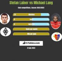 Stefan Lainer vs Michael Lang h2h player stats