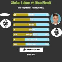 Stefan Lainer vs Nico Elvedi h2h player stats