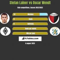 Stefan Lainer vs Oscar Wendt h2h player stats