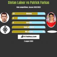 Stefan Lainer vs Patrick Farkas h2h player stats