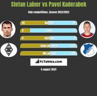 Stefan Lainer vs Pavel Kaderabek h2h player stats