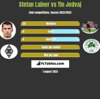 Stefan Lainer vs Tin Jedvaj h2h player stats