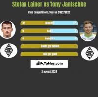 Stefan Lainer vs Tony Jantschke h2h player stats