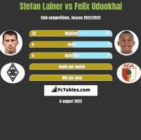 Stefan Lainer vs Felix Uduokhai h2h player stats