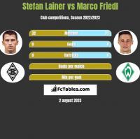 Stefan Lainer vs Marco Friedl h2h player stats