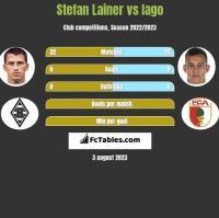 Stefan Lainer vs Iago h2h player stats