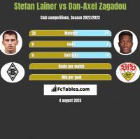 Stefan Lainer vs Dan-Axel Zagadou h2h player stats