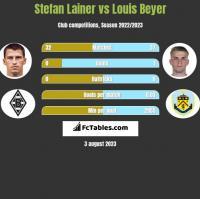 Stefan Lainer vs Louis Beyer h2h player stats