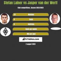 Stefan Lainer vs Jasper van der Werff h2h player stats