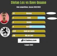 Stefan Lex vs Dave Gnaase h2h player stats