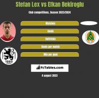 Stefan Lex vs Efkan Bekiroglu h2h player stats