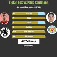 Stefan Lex vs Fabio Kaufmann h2h player stats