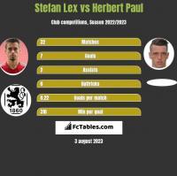 Stefan Lex vs Herbert Paul h2h player stats