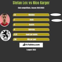 Stefan Lex vs Nico Karger h2h player stats