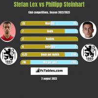 Stefan Lex vs Phillipp Steinhart h2h player stats