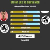 Stefan Lex vs Quirin Moll h2h player stats