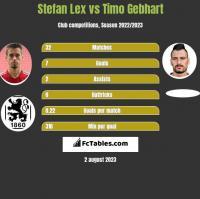 Stefan Lex vs Timo Gebhart h2h player stats