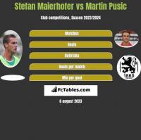 Stefan Maierhofer vs Martin Pusic h2h player stats