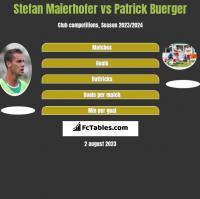 Stefan Maierhofer vs Patrick Buerger h2h player stats