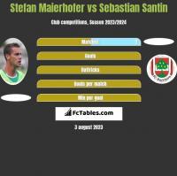 Stefan Maierhofer vs Sebastian Santin h2h player stats