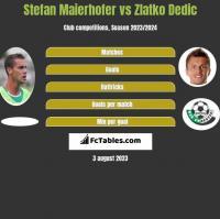 Stefan Maierhofer vs Zlatko Dedic h2h player stats