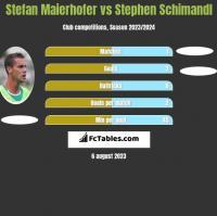 Stefan Maierhofer vs Stephen Schimandl h2h player stats