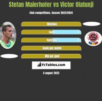 Stefan Maierhofer vs Victor Olatunji h2h player stats