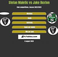 Stefan Maletic vs Jake Buxton h2h player stats