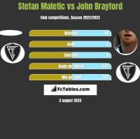 Stefan Maletic vs John Brayford h2h player stats