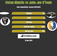 Stefan Maletic vs John-Joe O'Toole h2h player stats
