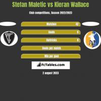 Stefan Maletic vs Kieran Wallace h2h player stats