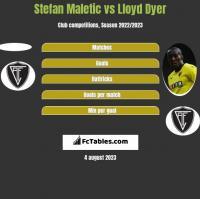 Stefan Maletic vs Lloyd Dyer h2h player stats