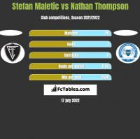 Stefan Maletic vs Nathan Thompson h2h player stats