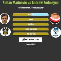 Stefan Marinovic vs Andrew Redmayne h2h player stats