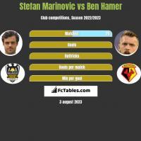Stefan Marinovic vs Ben Hamer h2h player stats