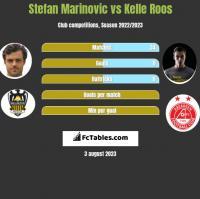 Stefan Marinovic vs Kelle Roos h2h player stats