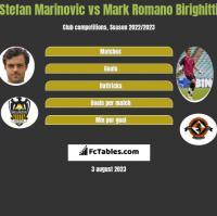 Stefan Marinovic vs Mark Romano Birighitti h2h player stats
