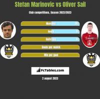 Stefan Marinovic vs Oliver Sail h2h player stats