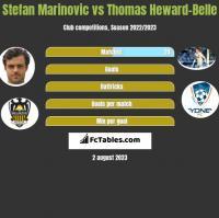 Stefan Marinovic vs Thomas Heward-Belle h2h player stats